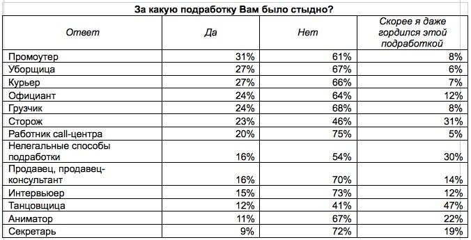 О Белгороде для тех кто хочет переехать на ПМЖ  Не