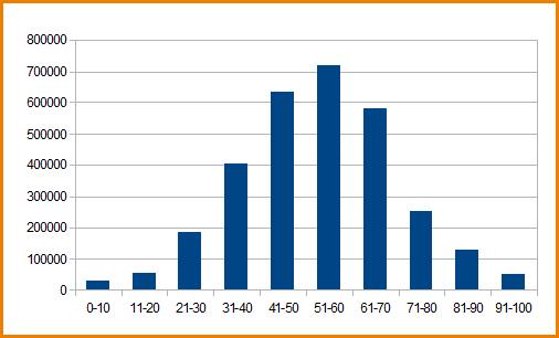 График распределения балов ЕГЭ по всем предметам 2012