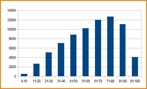 График распределения балов ЕГЭ по английскому языку 2012