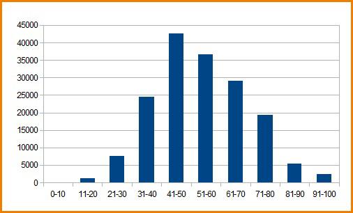 График распределения балов ЕГЭ по биологии 2012