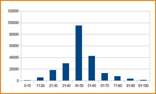 График распределения балов ЕГЭ по физике 2012