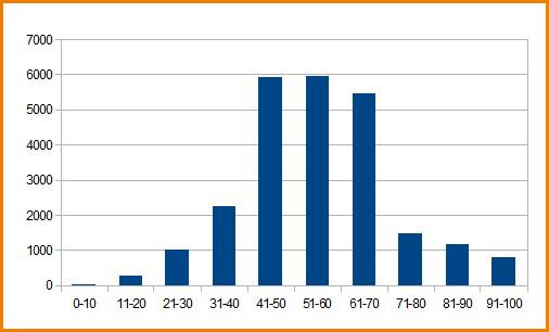График распределения балов ЕГЭ по географии 2012