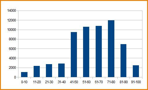 График распределения балов ЕГЭ по информатике 2012