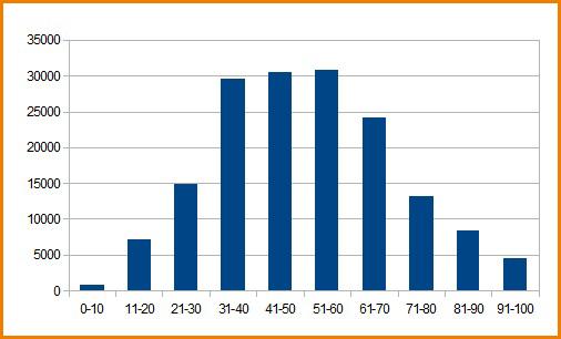 График распределения балов ЕГЭ по истории 2012