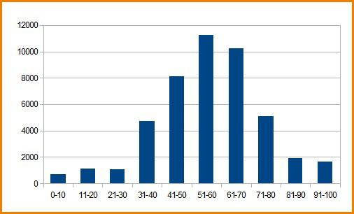 График распределения балов ЕГЭ по литературе 2012