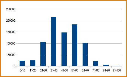 График распределения балов ЕГЭ по математике 2012