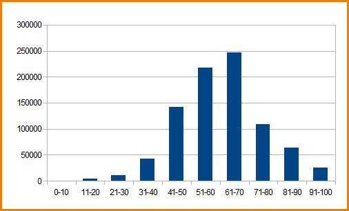 График распределения балов ЕГЭ по русскому языку 2012