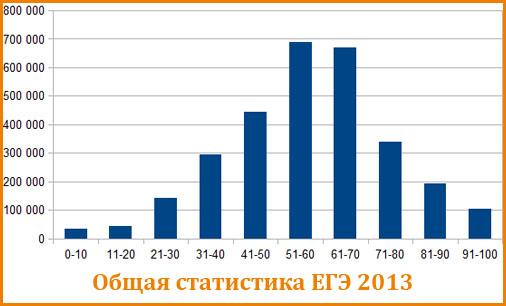 График распределения балов ЕГЭ по всем предметам 2013