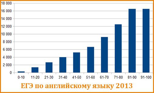 Статистика ЕГЭ по английскому языку 2013