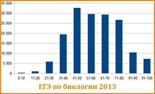 График распределения балов ЕГЭ по биологии 2013