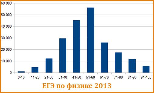 График распределения балов ЕГЭ по физике 2013