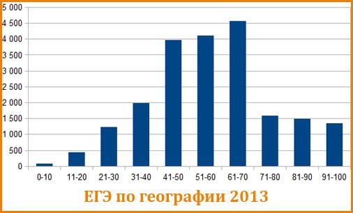 График распределения балов ЕГЭ по географии 2013