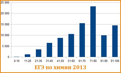 График распределения балов ЕГЭ по химии 2013