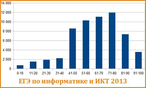 График распределения балов ЕГЭ по информатике 2013