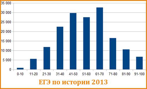 График распределения балов ЕГЭ по истории 2013