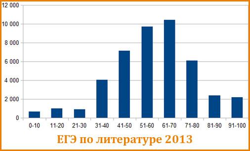Статистика ЕГЭ по литературе 2013