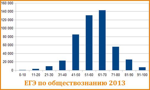 График распределения балов ЕГЭ по обществознанию 2013