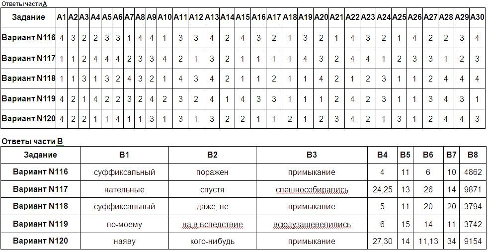 медвежонок по русскому языку 7 клaсс ответы