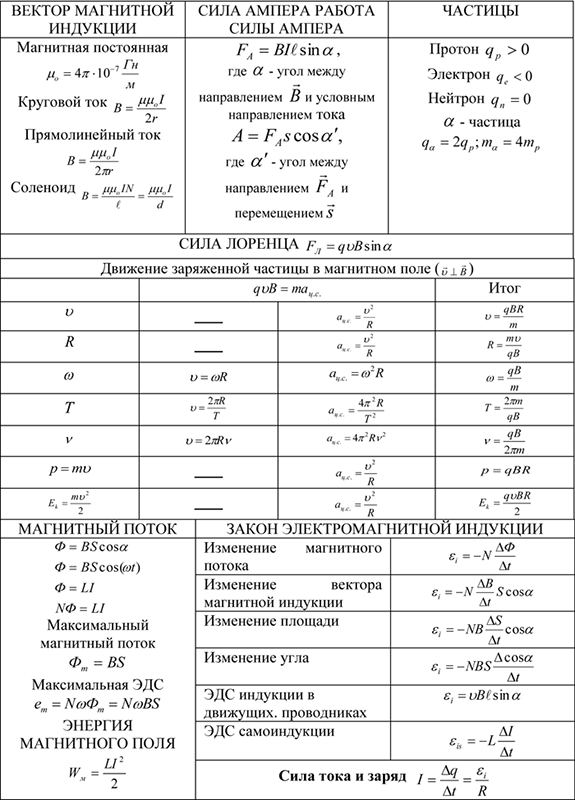 Вектор магнитной индукции, сила Ампера, сила Лоренца