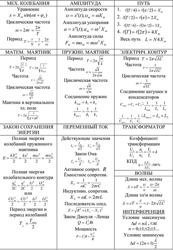 Механические колебания, амплитуда, закон сохранения энергии, переменный ток, трансформатор