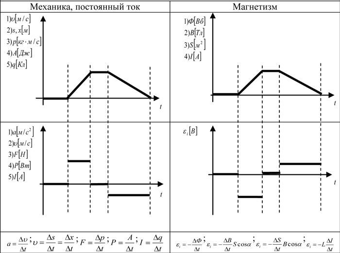 Механика, постоянный ток, магнетизм