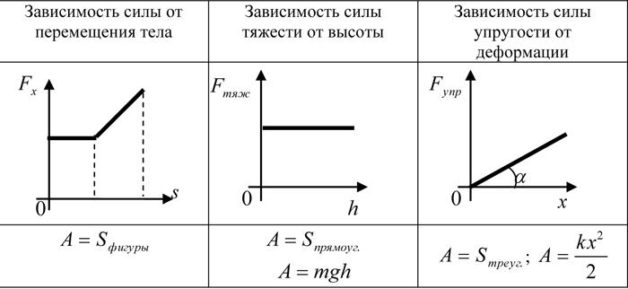 Определение величин через площадь фигуры под графиком
