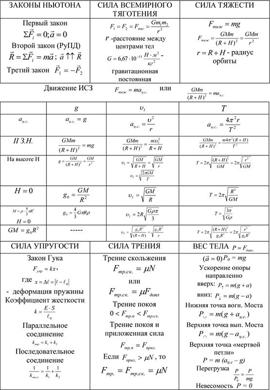 Законы Ньютона, сила всемирного тяготения, сила тяжести, упругость, трение, вес