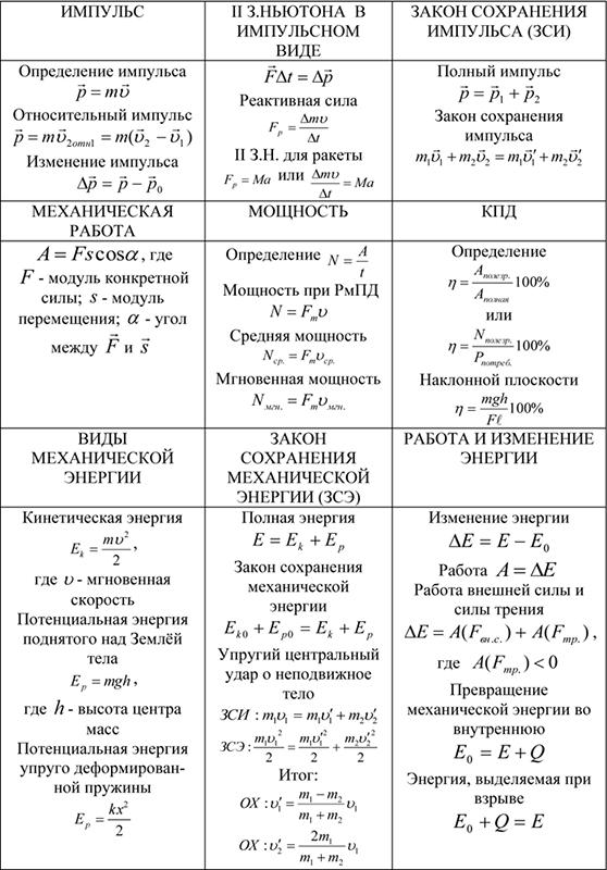 Импульс, 2 закон Ньютона в импульсном виде, закон сохранения импульса