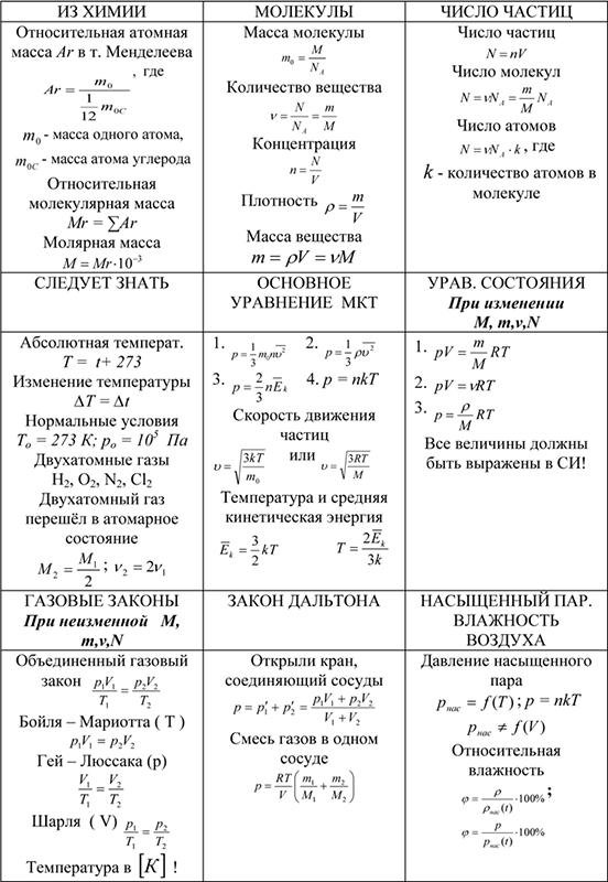 Молекулы, число частиц, уравнение МКТ, основные законы, закон Далтона