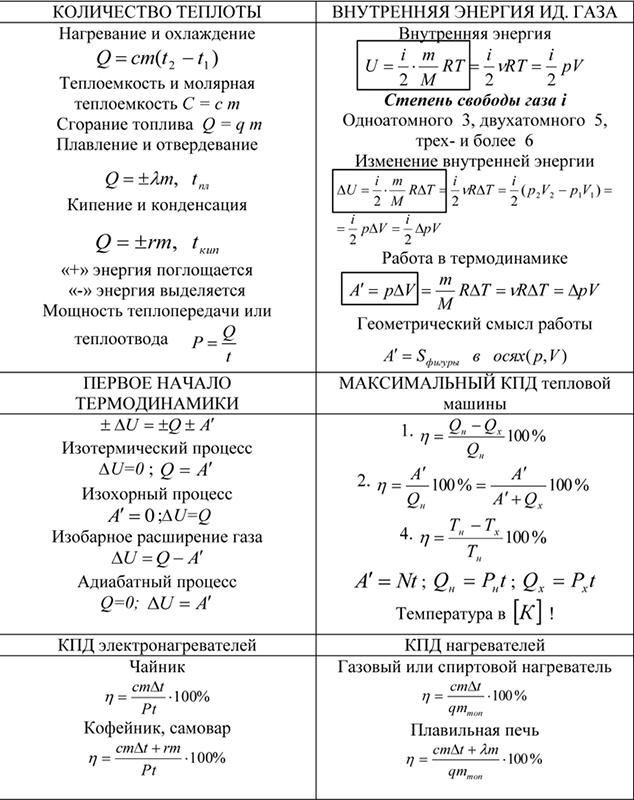 Термодинамика шпаргалка
