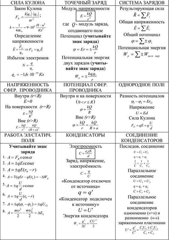 Сила Кулона, точечный разряд, система зарядов, напряженность, поле