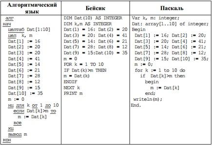 ответы на гиа 2010 русский язык степанова
