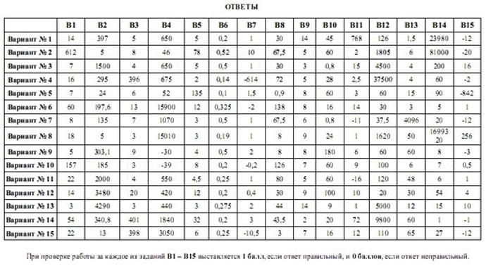 тесты по высшей математике с ответами