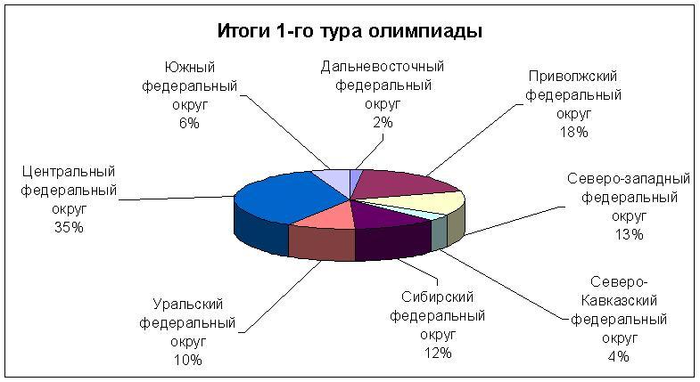 Всероссийская олимпиада по финансовому рынку